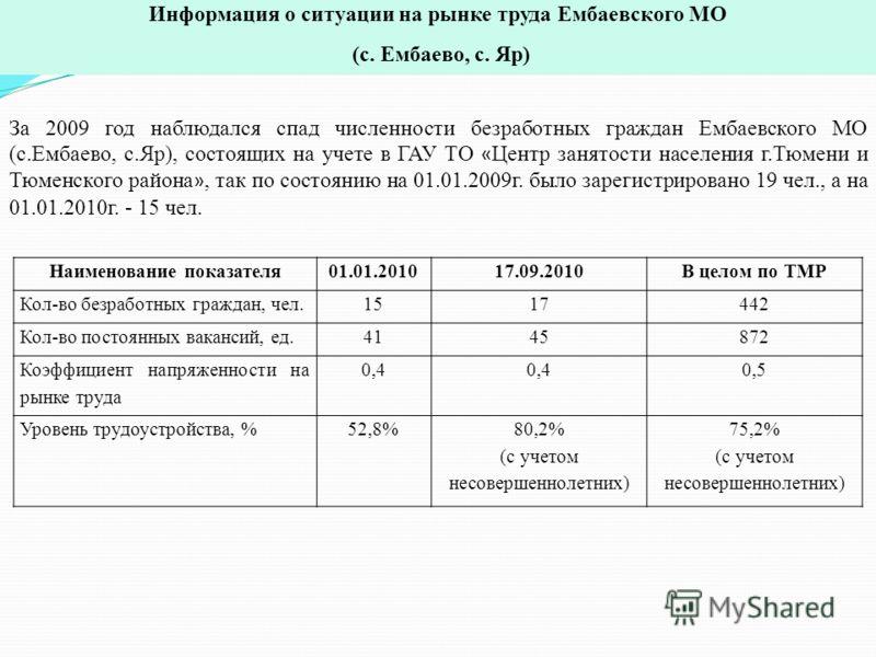 За 2009 год наблюдался спад численности безработных граждан Ембаевского МО (с.Ембаево, с.Яр), состоящих на учете в ГАУ ТО « Центр занятости населения г.Тюмени и Тюменского района », так по состоянию на 01.01.2009г. было зарегистрировано 19 чел., а на