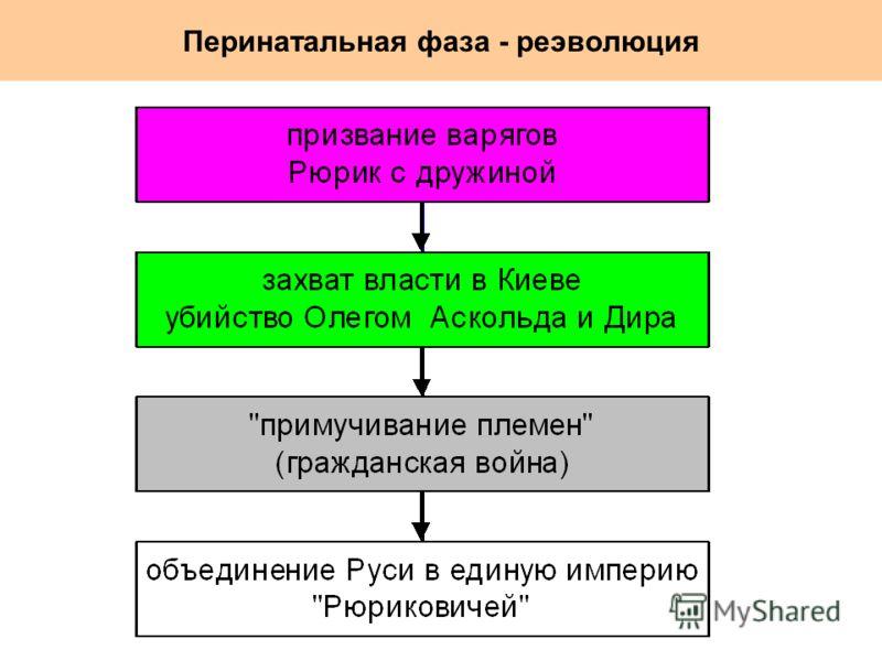 Перинатальная фаза - реэволюция