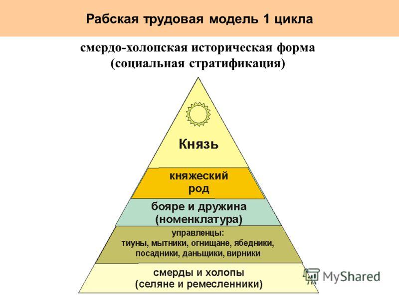 Рабская трудовая модель 1 цикла смердо-холопская историческая форма (социальная стратификация)
