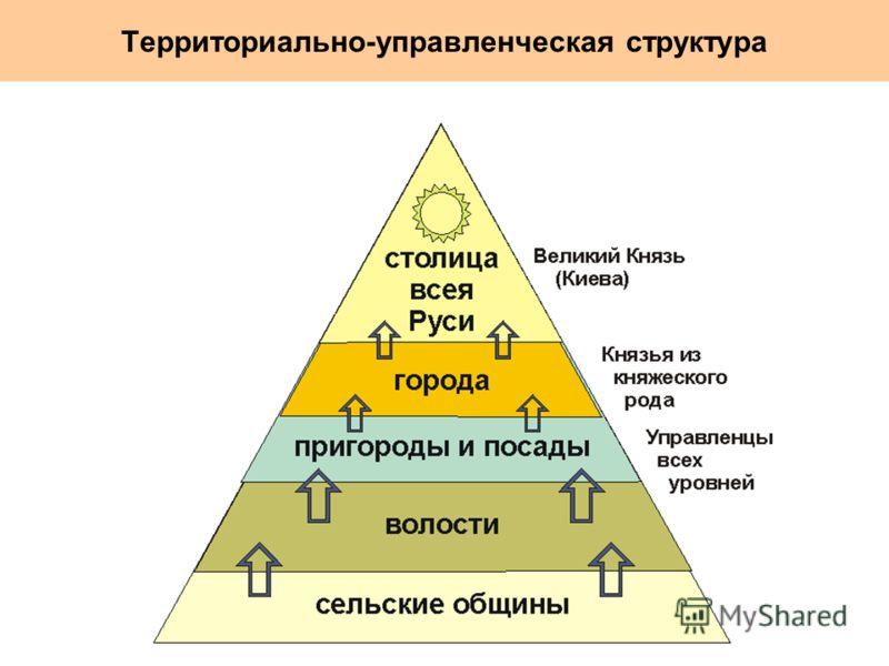 Территориально-управленческая структура
