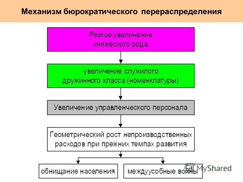 Механизм бюрократического перераспределения