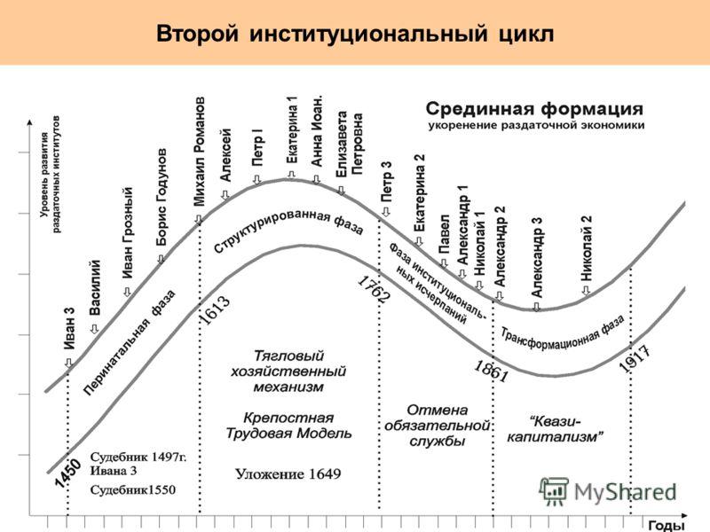 Второй институциональный цикл