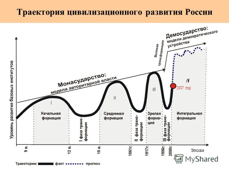 Траектория цивилизационного развития России