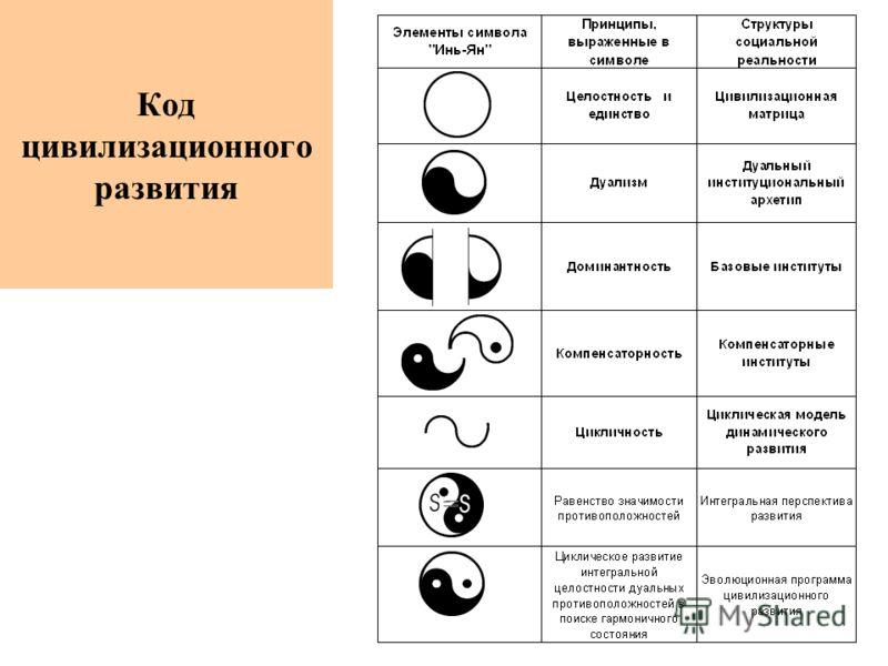 Код цивилизационного развития
