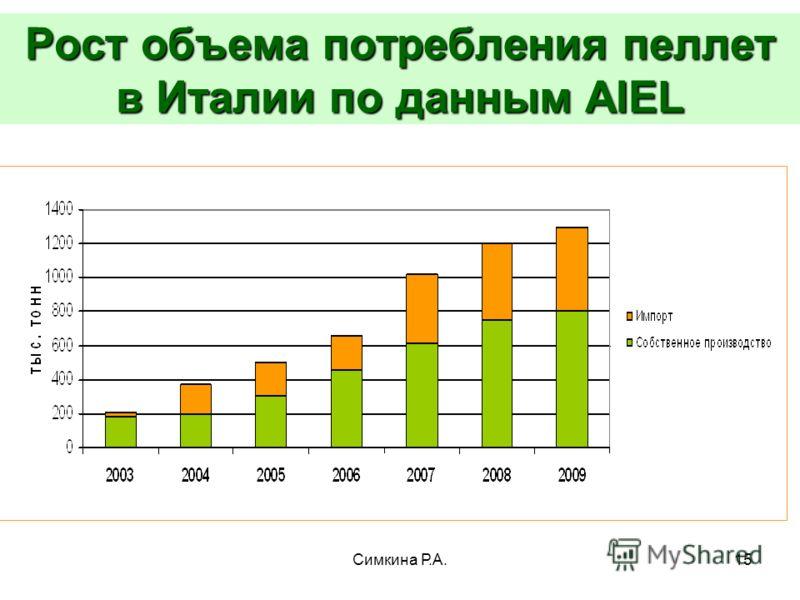 Симкина Р.А.15 Рост объема потребления пеллет в Италии по данным AIEL