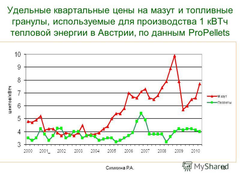 Симкина Р.А.18 Удельные квартальные цены на мазут и топливные гранулы, используемые для производства 1 кВТч тепловой энергии в Австрии, по данным ProPellets