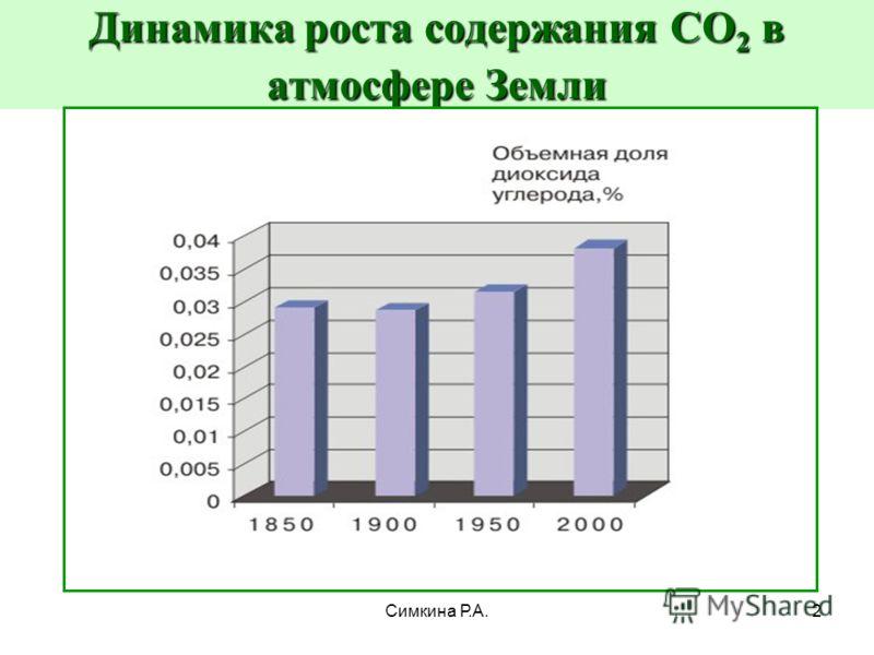 Симкина Р.А.2 Динамика роста содержания CО 2 в атмосфере Земли