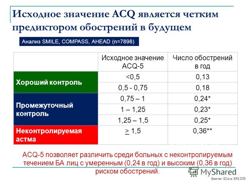 Исходное значение ACQ является четким предиктором обострений в будущем Контроль над БА по критериям GОAL Исходное значение ACQ-5 Число обострений в год Хороший контроль  1,50,36** Bateman ED et al. ERS 2009 * - p