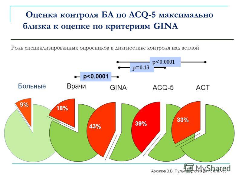 Роль специализированных опросников в диагностике контроля над астмой Архипов В.В. Пульмонология 2011; 6: 87-93 р=0.13 р