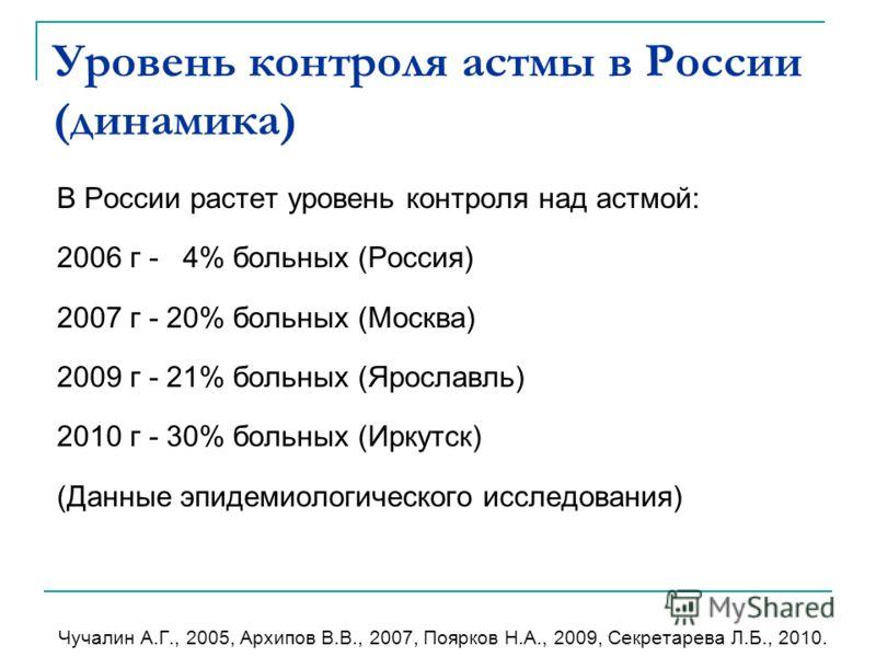 В России растет уровень контроля над астмой: 2006 г - 4% больных (Россия) 2007 г - 20% больных (Москва) 2009 г - 21% больных (Ярославль) 2010 г - 30% больных (Иркутск) (Данные эпидемиологического исследования) Чучалин А.Г., 2005, Архипов В.В., 2007,