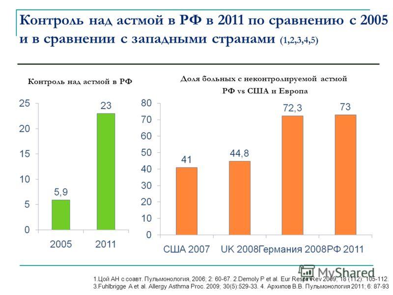Контроль над астмой в РФ в 2011 по сравнению с 2005 и в сравнении с западными странами (1,2,3,4,5) 1.Цой АН с соавт. Пульмонология, 2006; 2: 60-67. 2.Demoly Р et al. Eur Respir Rev 2009; 18 (112): 105-112. 3.Fuhlbrigge A et al. Allergy Asthma Proc. 2