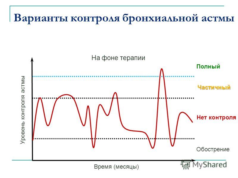 Полный Частичный Нет контроля Обострение Уровень контроля астмы На фоне терапии Время (месяцы) Варианты контроля бронхиальной астмы