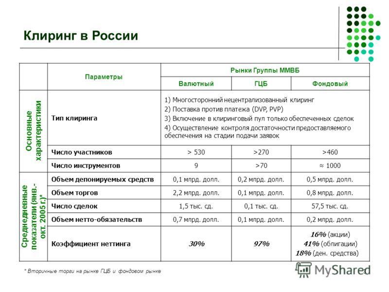 3 Клиринг в России Параметры