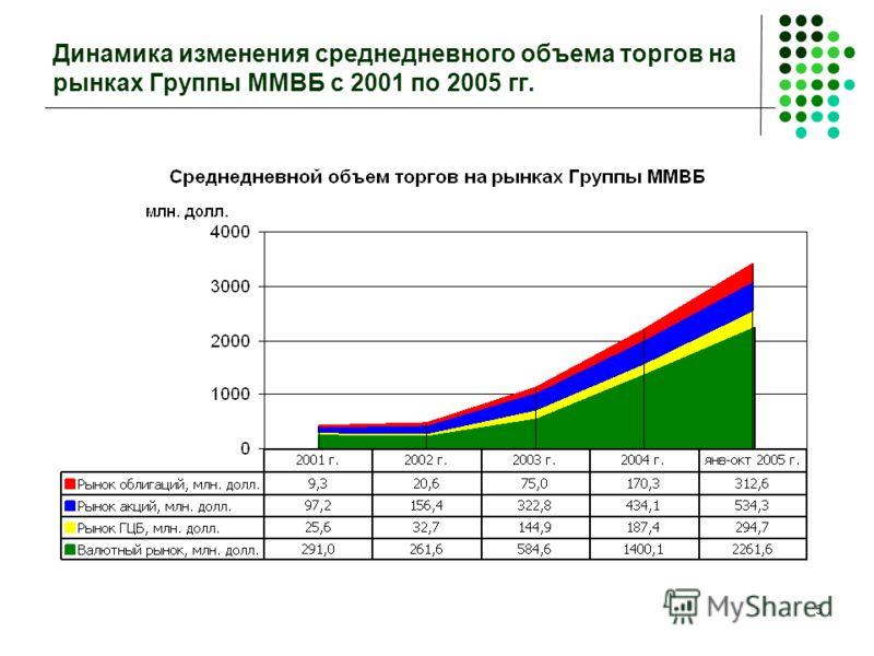 5 Динамика изменения среднедневного объема торгов на рынках Группы ММВБ с 2001 по 2005 гг.
