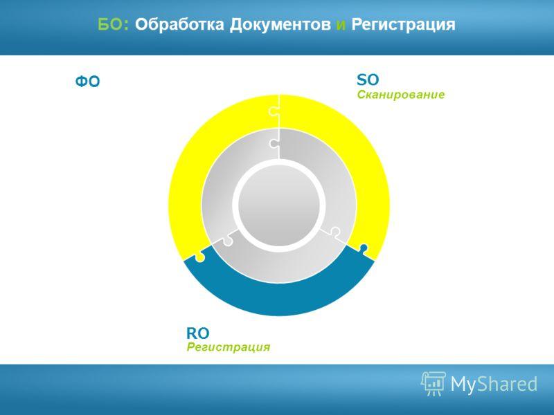 Registration System БО: Обработка Документов и Регистрация Сканирование Регистрация SO RO ФО