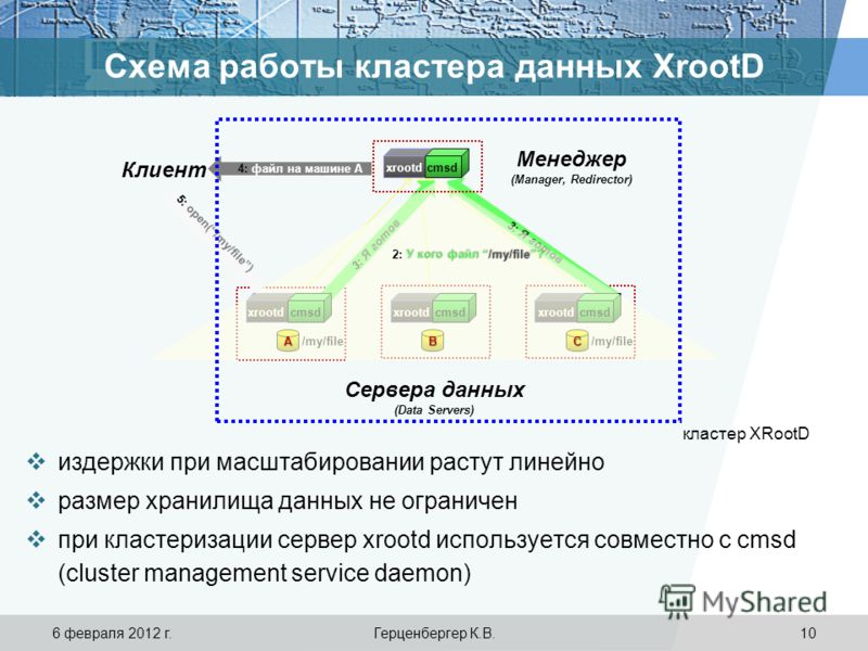 Схема работы кластера данных XrootD /my/file 3: Я готов 1: open(/my/file) 4: файл на машине А 5: open(/my/file) Сервера данных (Data Servers) Менеджер (Manager, Redirector) Клиент cmsdxrootdcmsdxrootdcmsdxrootd cmsdxrootd У кого файл /my/file? 2: У к