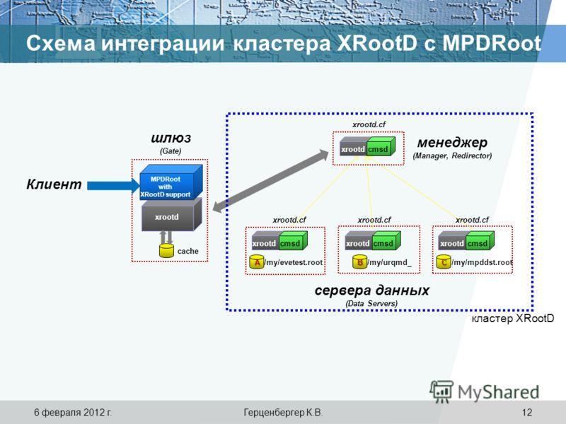 Схема интеграции кластера XRootD с MPDRoot /my/evetest.root Клиент cmsdxrootd cmsdxrootdcmsdxrootdcmsdxrootd ABC сервера данных (Data Servers) менеджер (Manager, Redirector) шлюз (Gate) MPDRoot with XRootD support cache /my/mpddst.root xrootd.cf /my/