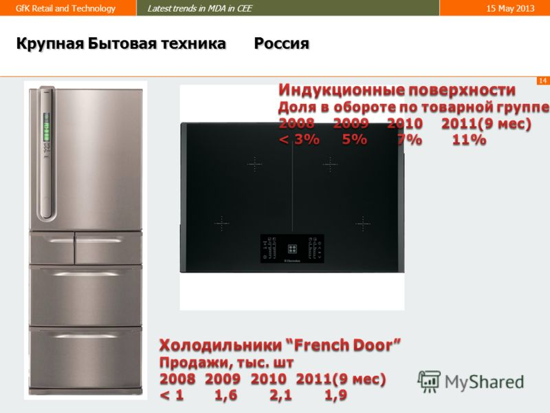 14 GfK Retail and TechnologyLatest trends in MDA in CEE15 May 2013 Крупная Бытовая техника Россия