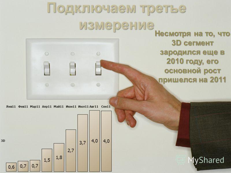 Янв11Фев11Мар11Апр11Май11Июн11Июл11Авг11Сен11 3D 0,6 0,7 1,5 1,8 2,7 3,7 4,0 Подключаем третье измерение Несмотря на то, что 3D сегмент зародился еще в 2010 году, его основной рост пришелся на 2011