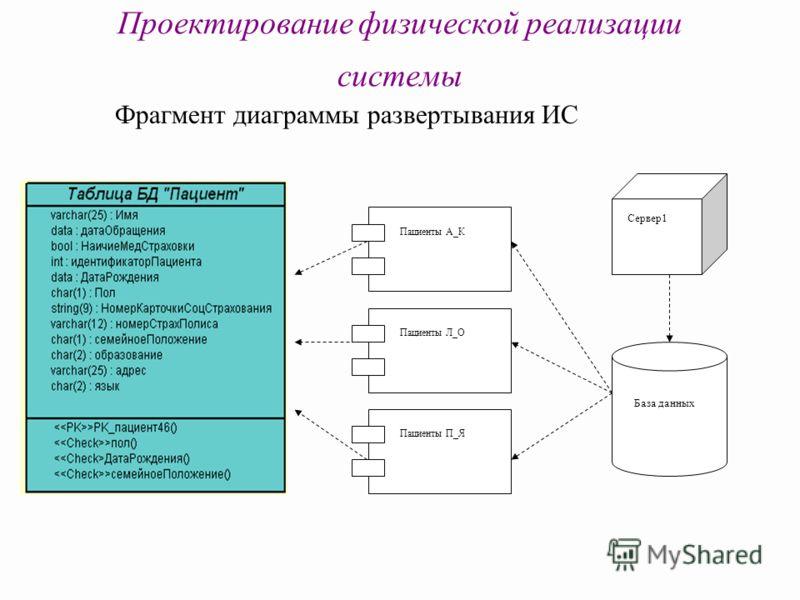 Проектирование физической реализации системы Фрагмент диаграммы развертывания ИС Сервер 1 База данных Пациенты А_К Пациенты Л_О Пациенты П_Я