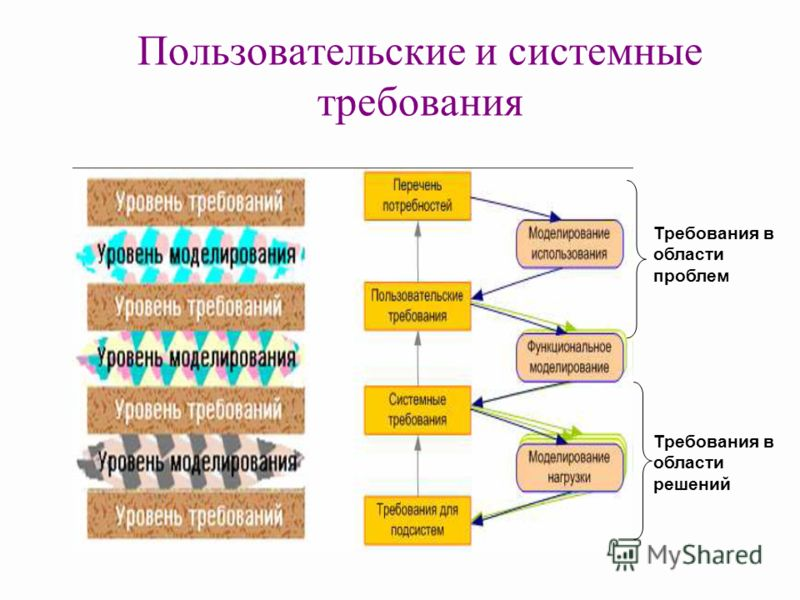 Пользовательские и системные требования Требования в области проблем Требования в области решений