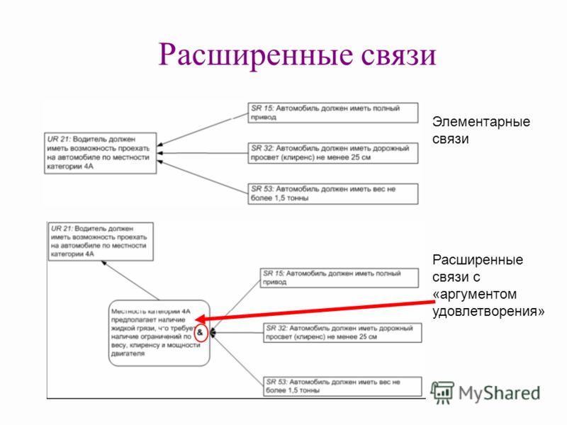 Расширенные связи Расширенные связи с «аргументом удовлетворения» Элементарные связи