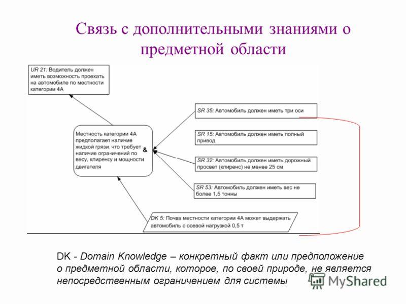 Связь с дополнительными знаниями о предметной области DK - Domain Knowledge – конкретный факт или предположение о предметной области, которое, по своей природе, не является непосредственным ограничением для системы