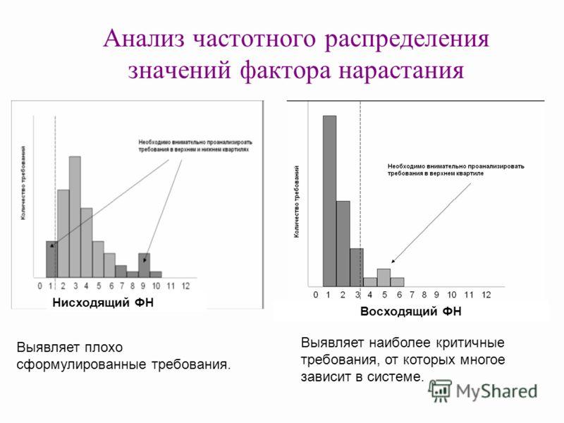 Анализ частотного распределения значений фактора нарастания Выявляет наиболее критичные требования, от которых многое зависит в системе. Восходящий ФН Нисходящий ФН Выявляет плохо сформулированные требования.
