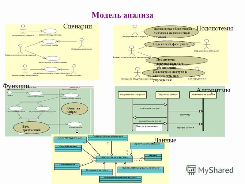Модель анализа Подсистема обеспечения оказания медицинской помощи Подсистема фин. учета Подсистема документального обеспечения Подсистема доступа в единую сеть мед. учреждений Ответ на запрос Ввод предписаний Сценарии Подсистемы Функции Алгоритмы Дан