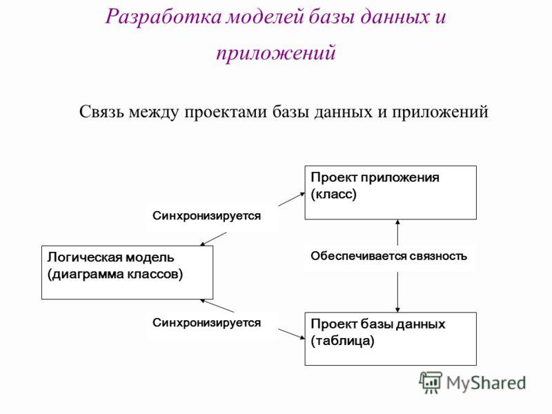 Разработка моделей базы данных и приложений Проект приложения (класс) Логическая модель (диаграмма классов) Проект базы данных (таблица) Синхронизируется Обеспечивается связность Связь между проектами базы данных и приложений