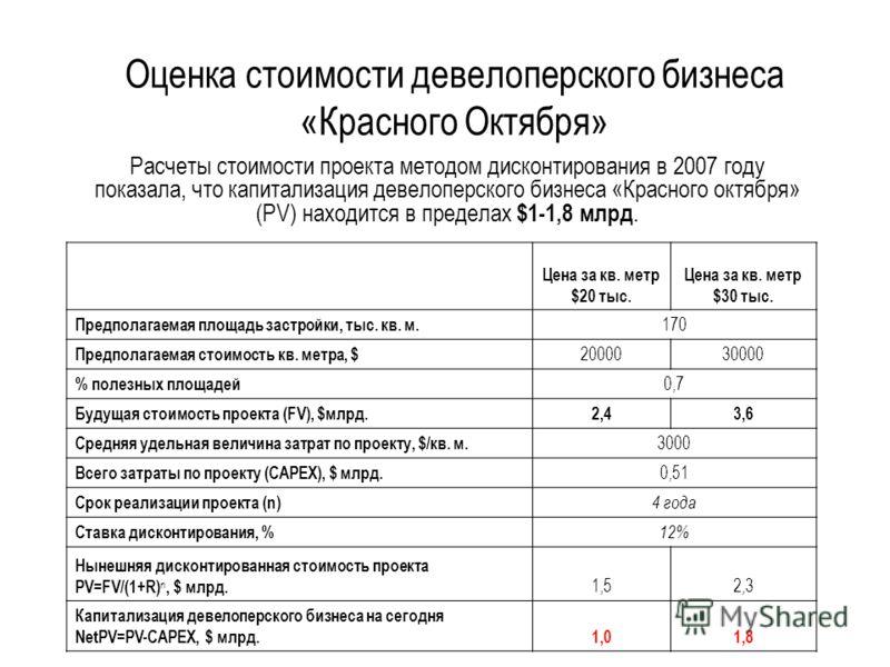 Оценка стоимости девелоперского бизнеса «Красного Октября» Расчеты стоимости проекта методом дисконтирования в 2007 году показала, что капитализация девелоперского бизнеса «Красного октября» (PV) находится в пределах $1-1,8 млрд. Цена за кв. метр $20