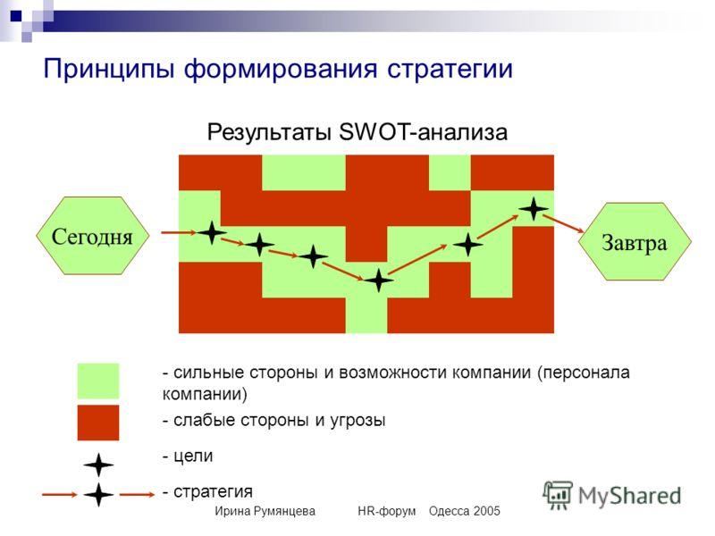 Ирина РумянцеваHR-форумОдесса 2005 Принципы формирования стратегии Сегодня Завтра Результаты SWOT-анализа - сильные стороны и возможности компании (персонала компании) - слабые стороны и угрозы - цели - стратегия