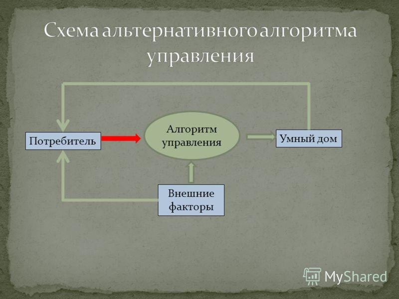 Потребитель Умный дом Внешние факторы Алгоритм управления