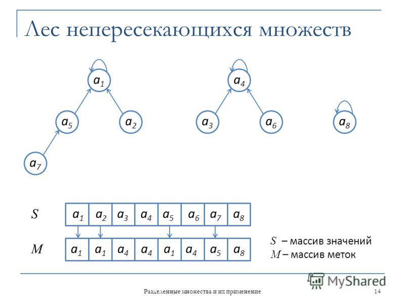 Лес непересекающихся множеств a1a1 a5a5 a2a2 a7a7 a4a4 a3a3 a6a6 a8a8 14 Разделенные множества и их применение a 1 a 2 a4a4 a7a7 a8a8 a6 a6 a1a1 a4a4 a5a5 a1a1 a4a4 a4a4 a1a1 a8a8 S M a3a3 a5a5 S – массив значений M – массив меток