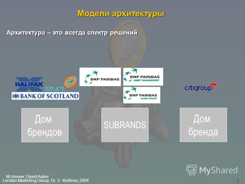 London Marketing Group, Dr. S. Kirillova, 2004 1 Лондонская Группа Маркетинга развитие стратегических программ в области маркетинга Консультанты стратегического планирования Специалисты по маркетингу Исследователи Специалисты по рекламе Профессора ве