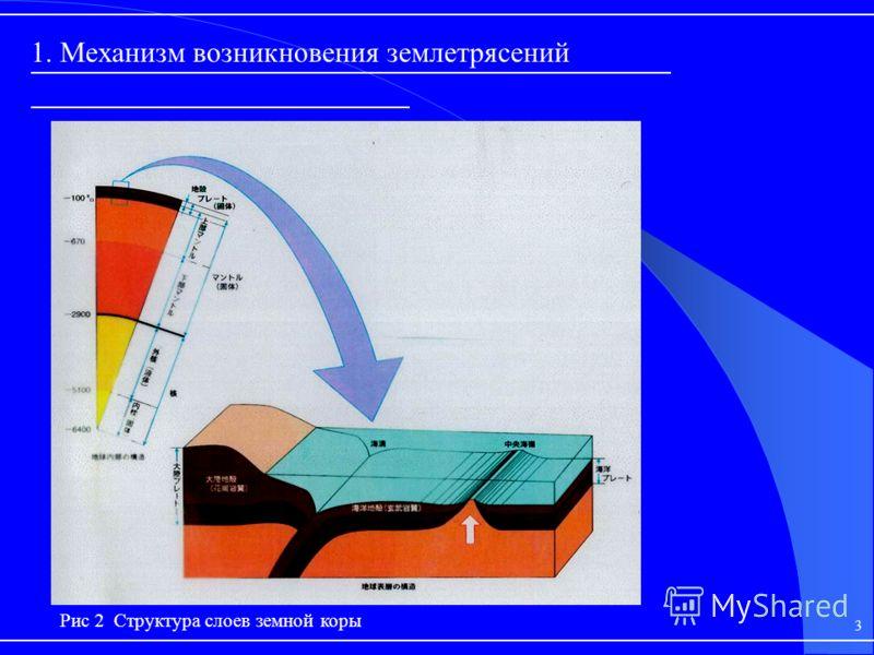 Рис 2 Структура слоев земной коры 1. Механизм возникновения землетрясений 3