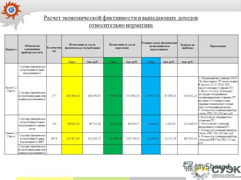 Расчет экономической фиктивности и выпадающих доходов относительно норматива Барнаул Объекты не оснащенные приборами учета Количество, шт Начисление за год по фактическому потреблению Начисление за год по нормативу Разница между фактическим начислени