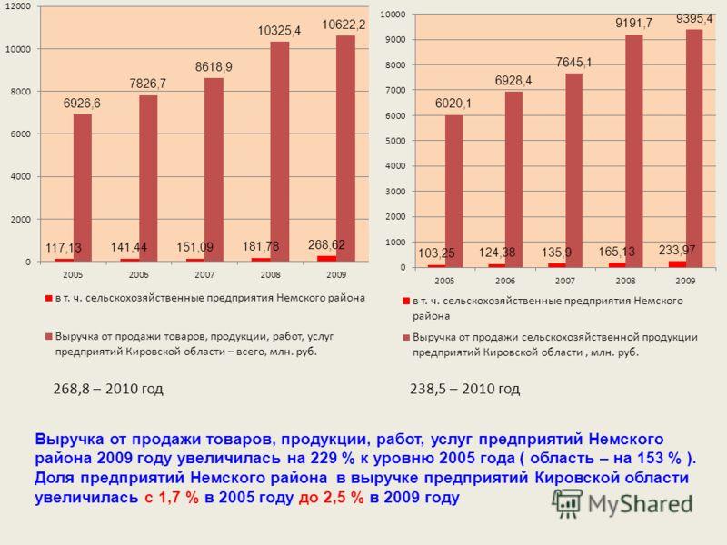 Выручка от продажи товаров, продукции, работ, услуг предприятий Немского района 2009 году увеличилась на 229 % к уровню 2005 года ( область – на 153 % ). Доля предприятий Немского района в выручке предприятий Кировской области увеличилась с 1,7 % в 2