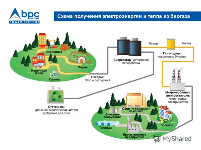 Схема получения электроэнергии и тепла из биогаза