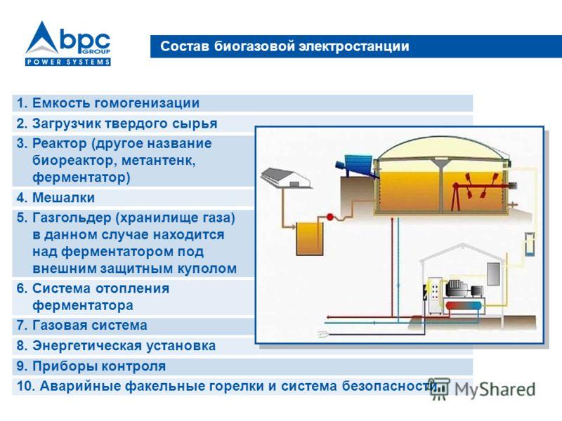 Состав биогазовой электростанции 1. Емкость гомогенизации 2. Загрузчик твердого сырья 3. Реактор (другое название биореактор, метантенк, ферментатор) 4. Мешалки 5. Газгольдер (хранилище газа) в данном случае находится над ферментатором под внешним за