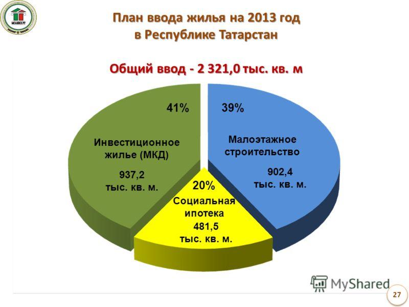 План ввода жилья на 2013 год в Республике Татарстан Общий ввод - 2 321,0 тыс. кв. м Инвестиционное жилье (МКД) 937,2 тыс. кв. м. 41% Малоэтажное строительство 902,4 тыс. кв. м. 39% Социальная ипотека 481,5 тыс. кв. м. 20%