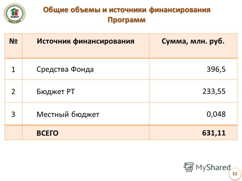 Общие объемы и источники финансирования Программ Источник финансированияСумма, млн. руб. 1Средства Фонда396,5 2Бюджет РТ233,55 3Местный бюджет0,048 ВСЕГО631,11