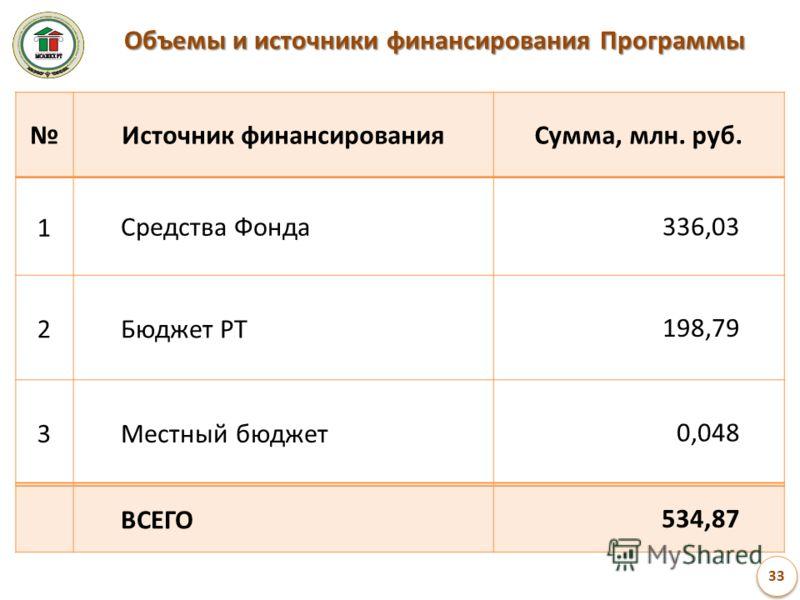 Источник финансированияСумма, млн. руб. 1Средства Фонда 336,03 2Бюджет РТ 198,79 3Местный бюджет 0,048 ВСЕГО 534,87 Объемы и источники финансирования Программы