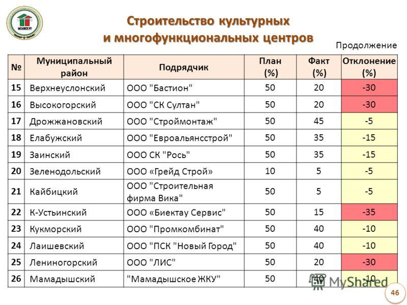 Муниципальный район Подрядчик План (%) Факт (%) Отклонение (%) 15 ВерхнеуслонскийООО