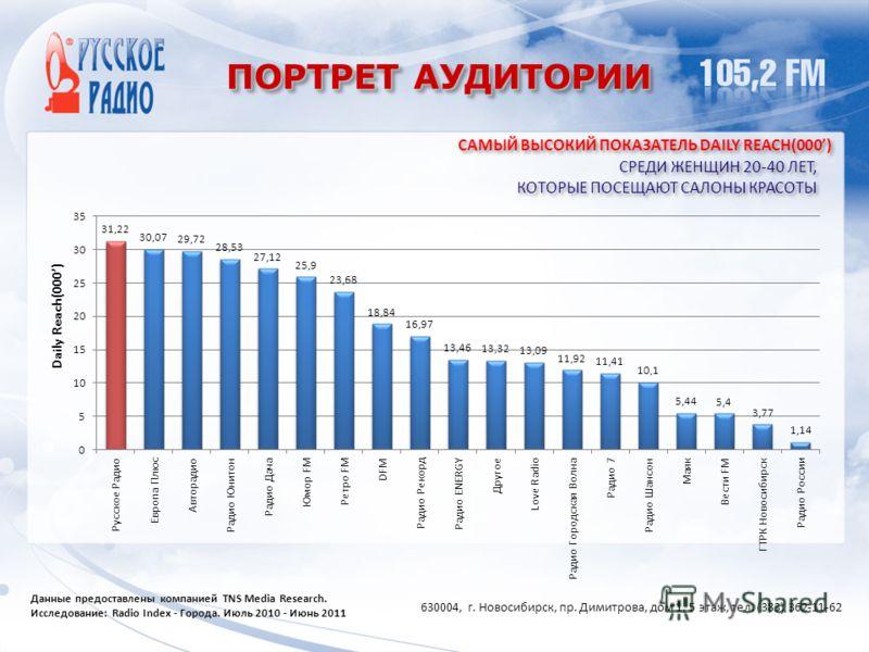 ПОРТРЕТ АУДИТОРИИ 630004, г. Новосибирск, пр. Димитрова, дом 1, 5 этаж, тел. (383) 362-11-62 Данные предоставлены компанией TNS Media Research. Исследование: Radio Index - Города. Июль 2010 - Июнь 2011 САМЫЙ ВЫСОКИЙ ПОКАЗАТЕЛЬ DAILY REACH(000) СРЕДИ