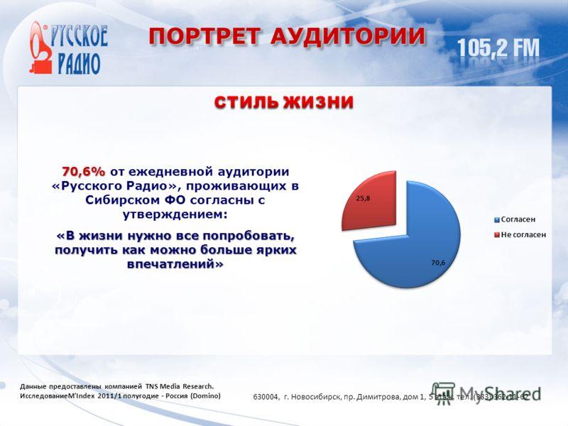 ПОРТРЕТ АУДИТОРИИ 70,6% 70,6% от ежедневной аудитории «Русского Радио», проживающих в Сибирском ФО согласны с утверждением: «В жизни нужно все попробовать, получить как можно больше ярких впечатлений» Данные предоставлены компанией TNS Media Research