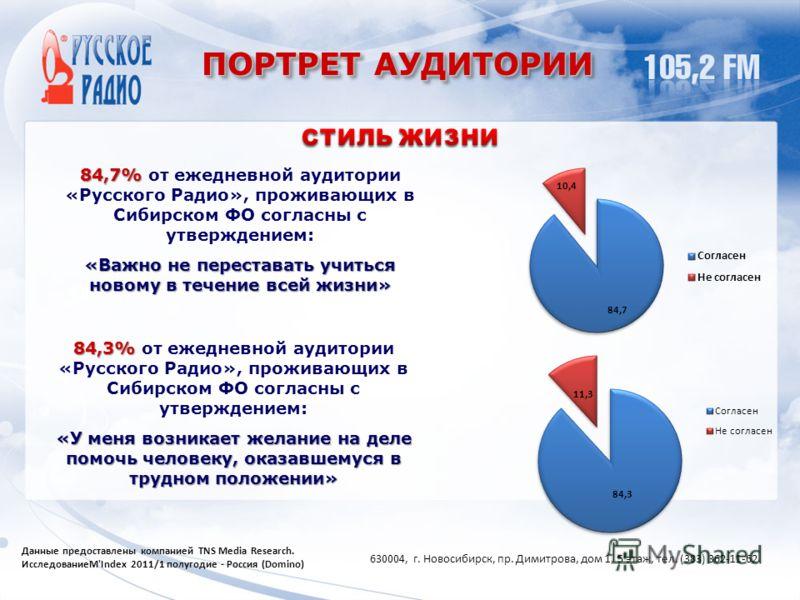 ПОРТРЕТ АУДИТОРИИ 84,7% 84,7% от ежедневной аудитории «Русского Радио», проживающих в Сибирском ФО согласны с утверждением: «Важно не переставать учиться новому в течение всей жизни» 84,3% 84,3% от ежедневной аудитории «Русского Радио», проживающих в