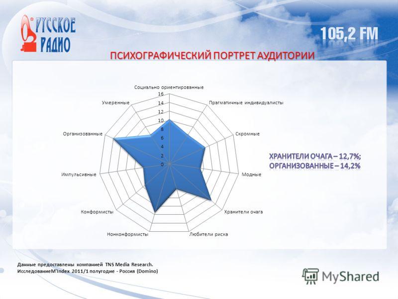 ПСИХОГРАФИЧЕСКИЙ ПОРТРЕТ АУДИТОРИИ Данные предоставлены компанией TNS Media Research. ИсследованиеM'Index 2011/1 полугодие - Россия (Domino)