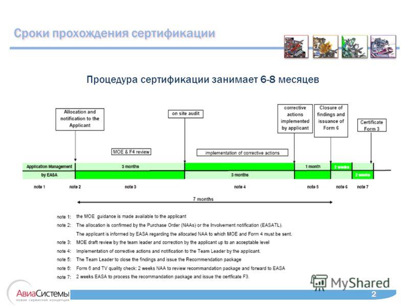 Сроки прохождения сертификации Процедура сертификации занимает 6-8 месяцев 2 2