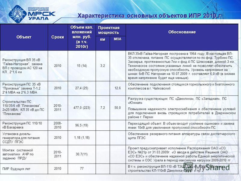 ОбъектСроки Объем кап. вложений млн. руб. (в т.ч. 2010г) Проектная мощность ОбоснованиекмМВА Реконструкция ВЛ 35 кВ